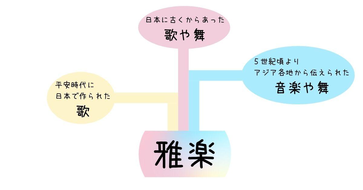 雅楽の成立を表した図