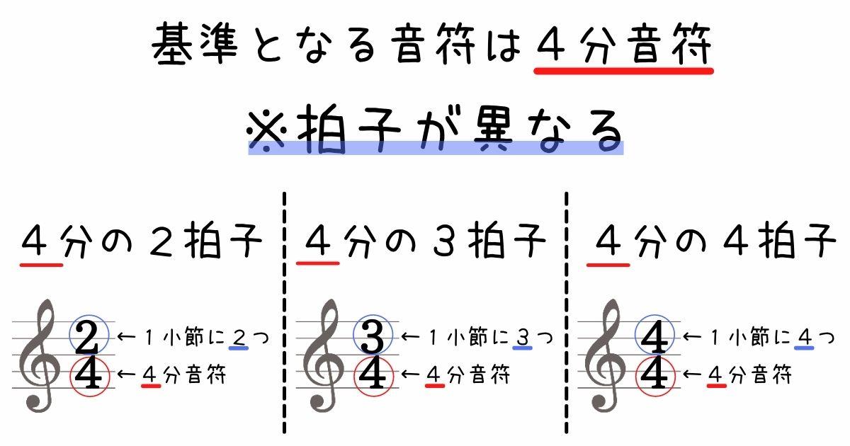 4分音符が基準の拍子