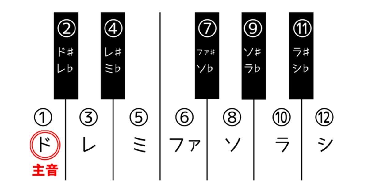 鍵盤ドが主音