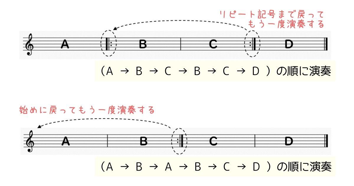 リピートの意味演奏方法