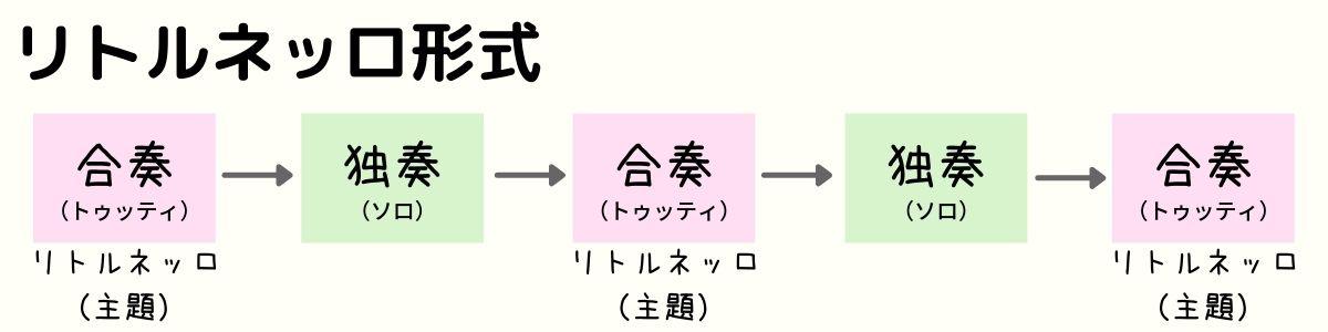 リトルネッロ形式とは分かりやすく