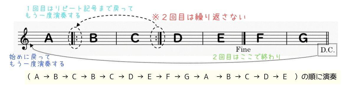 反復記号の演奏方法