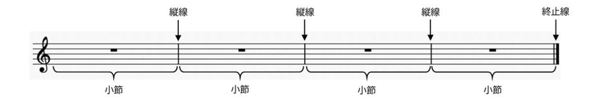 縦線と終止線