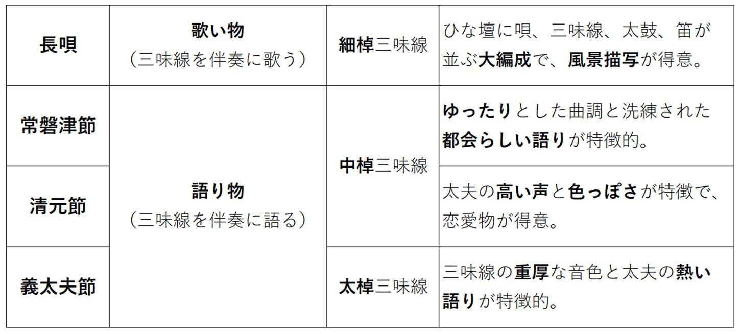 歌舞伎音楽の特徴