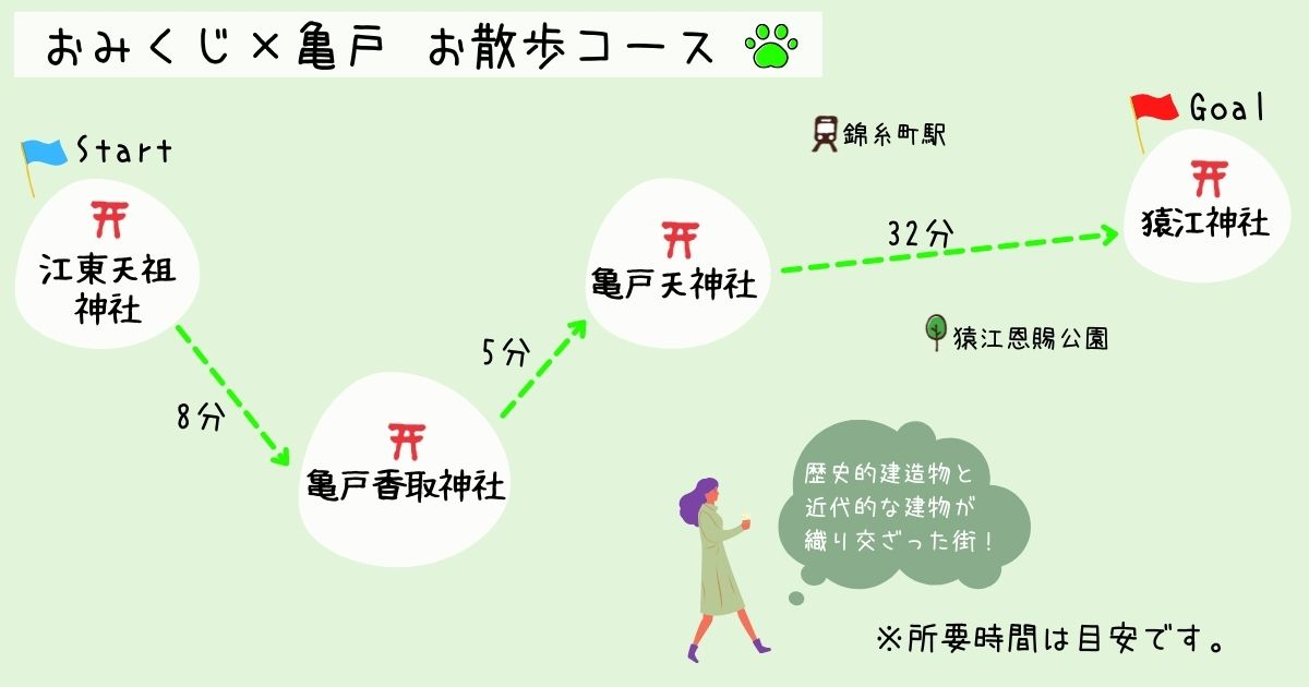 亀戸お散歩マップ
